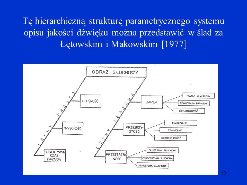 Tę hierarchiczną strukturę parametrycznego systemu opisu jakości dźwięku można przedstawić w ślad za Łętowskim i Makowskim [1977]